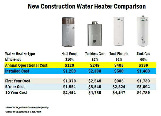 Water Heater Cost Comparison